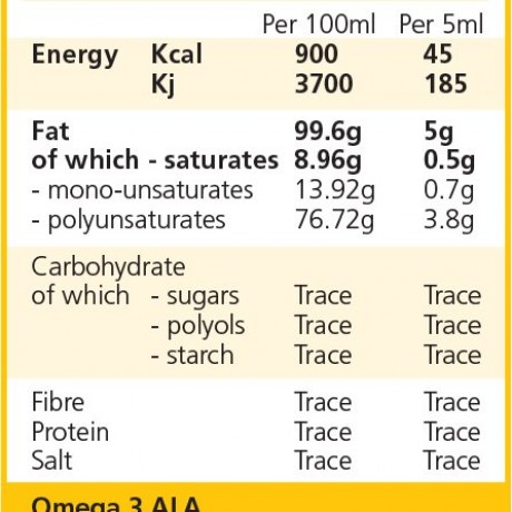 Nutritional Reference Value